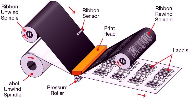 Схема принцып работы термопринтера